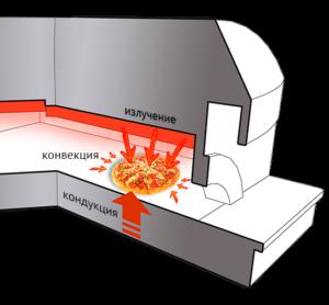 Схема выпечки в печи Pulcinella Napule